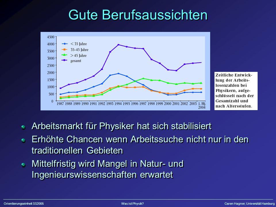 Orientierungseinheit SS2005Was ist Physik?Caren Hagner, Universität Hamburg Zusammenfassung Physik ist schweres Studium Es lohnt sich aber.