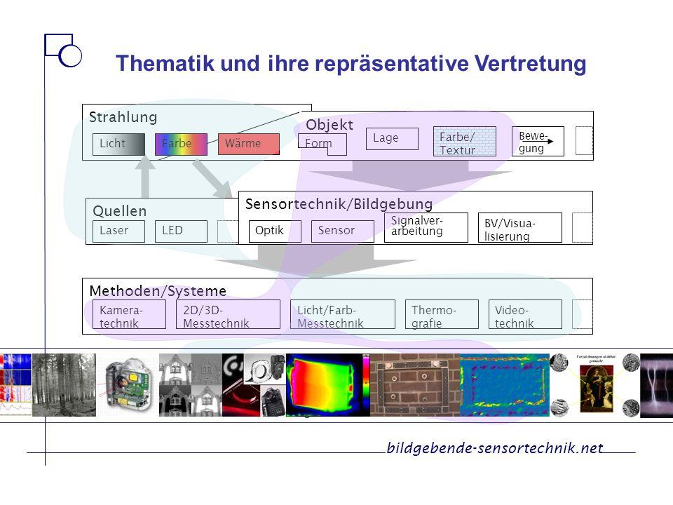 Kernkompetenzen Anwendungen in der Land- und Forsttechnik 3D-Messtechnik Licht-, Farb- und Wärmemesstechnik Automatisierungstechnik Sensornahe Bildverarbeitung/BV bildgebende-sensortechnik.net