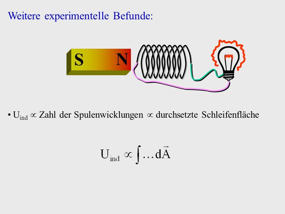N S Vorzeichen von U ind wechselt mit Bewegungsrichtung des Magneten Vorzeichen von U ind wechselt mit Magnetorientierung Effekt durch Eisenkern verstärkbar Weitere experimentelle Befunde: magnetischer Fluss