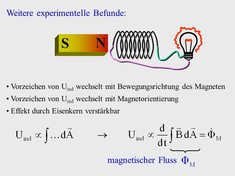 N S Der durch U ind erzeugte Strom erzeugt ein magnetisches Gegenfeld Lenzsche Regel: Die induzierte Spannung wirkt ihrer Ursache entgegen Weitere experimentelle Befunde: Induktionsgesetz NS