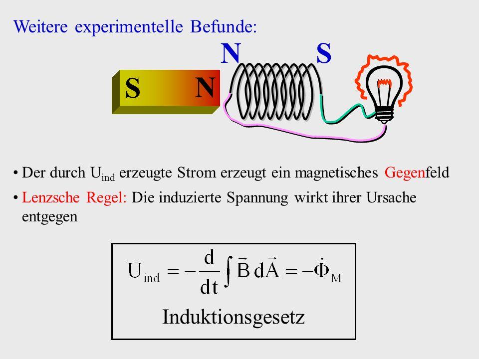 Test: B-Feld: konstant Leiterschleife: variable Form Spezialfall: B homogen, Schleife eben, Orientierung fest Fläche a(t) Beispiel: U ind v x(t) d