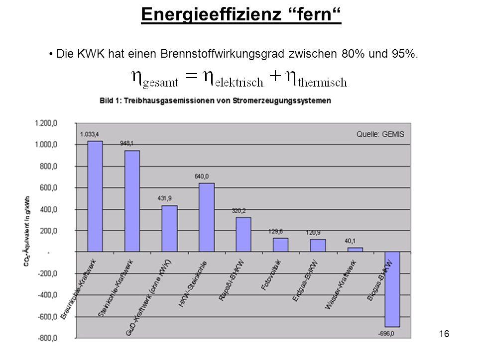17 Energieeffizienz nah Die Emissionen von herkömmlich produziertem Strom sind höher als vom BHKW vor Ort produzierten.