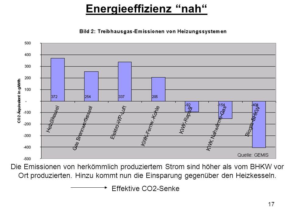 18 Kleine Beispielrechnung Mini-BHKW von 5 kW elektrischer Leistung Ein Erdgas-BHKW spart pro MWh ca.