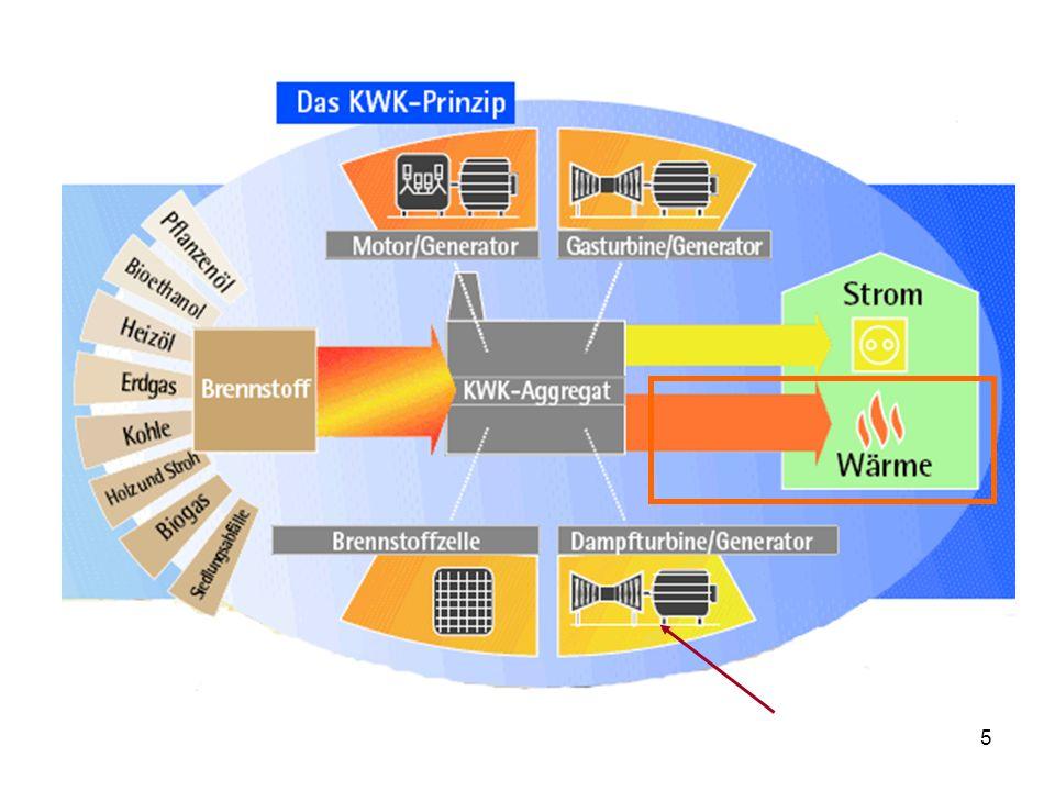 6 Kraft-Wärme-Kopplung ist eine gekoppelte Erzeugung von Strom und Wärme.