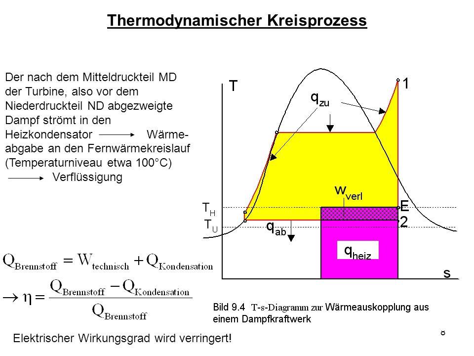 9 Das Heizkraftwerk gekoppelte Erzeugung von Strom und Wärme Fernwärmenetz notwendig Temperatur hinter der Turbine auf etwa 130 Grad Celsius (Winter) bzw.