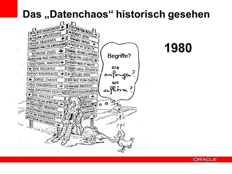 Das Datenchaos historisch gesehen 1990