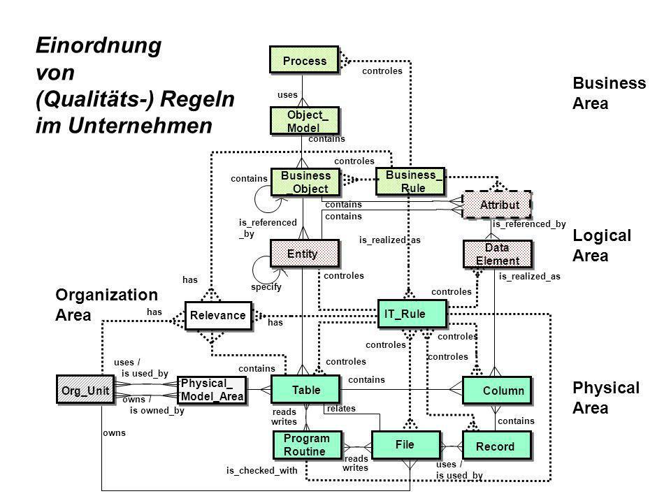 Methoden und Hilfsmittel Datenmodellierung Attribut-Klassifizierung (Namen) Kategorisierung von Qualitätsregeln Data Profiling Tool ETL-Tool Datenbank Vorgehensmodell