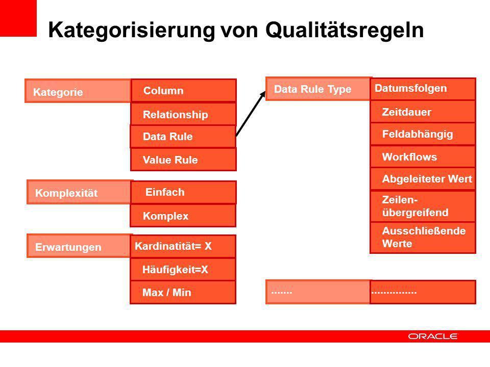 Data Profiling Tool Standardanalysen Unique Keys Functional Dependencies Relationships Domains Redundant Columns Patterns, Types Statistiken Six Sigma Rules (Business-/ IT-Rules) Generierung von Korrekturen Auditing Eingebettet in ein ETL-Tool hohe Flexibilität beim Bereitstellen von Daten Direktes Anwenden erkannter Regeln für eine spätere Datenaufbereitung und Minitoring Ablaufumgebung ist die Datenbank Datennähe