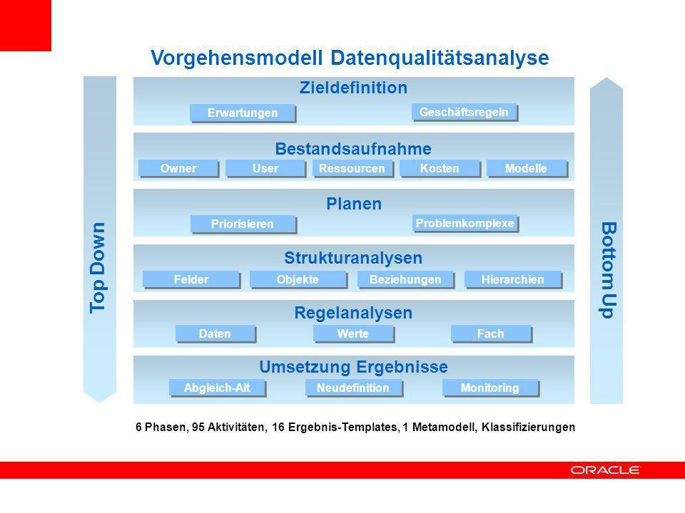 Vorgehensmodell für Datenqualitätsprojekte Erheben der Grunddaten Beschreibung der Geschäftsprozesse Datenmodellprüfungen Detailanalyse Geschäftsfelder Data Owner / Daten-Interessenten / Konsumenten DQ-Erwartungen Bekannte Schwachstellen Kosten Prioritäten Objektmodell Datenflüsse und – schnittstellen Bekannte Geschäftsregeln Vollständigkeitsbetrachtung Betrachtung der Verständlichkeit Schlüsselanalysen / Beziehungsanalysen Analyse von Hierarchien Suche nach Redundanzen (z.