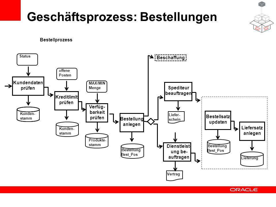 Objektmodell: Welche Geschäftsobjekte sind an dem Prozess beteiligt.