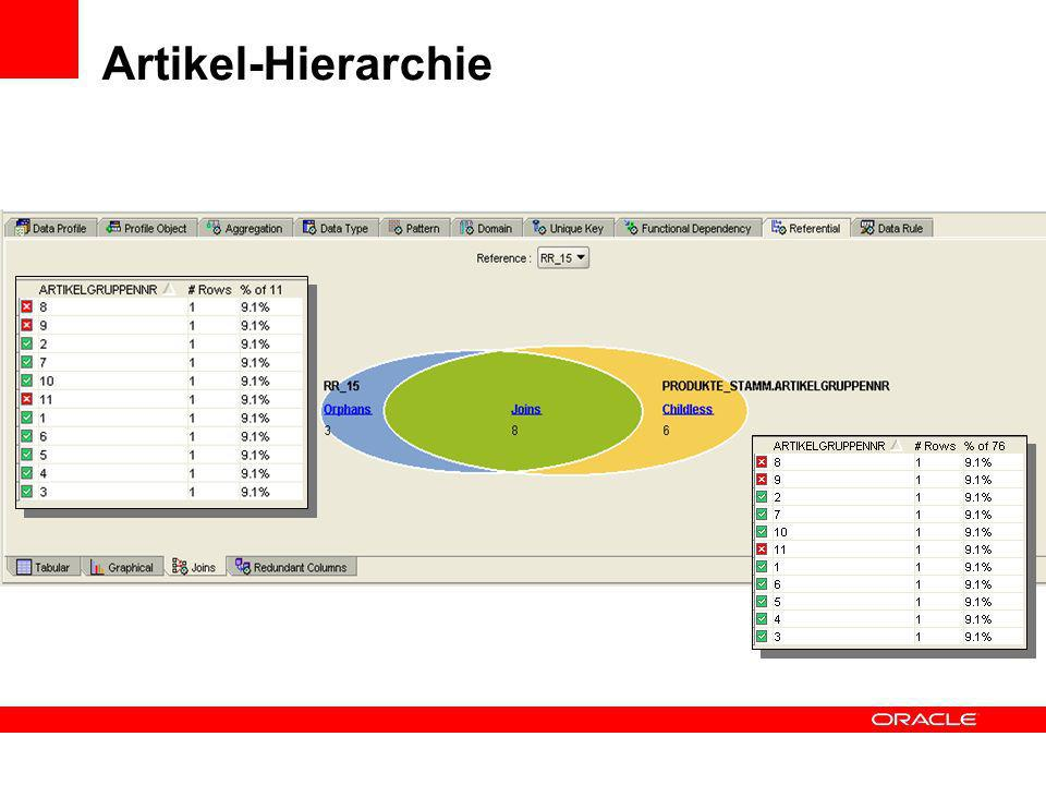 Analyse von Hierarchien Produkte_Stamm Artikel_Gruppe Artikelsparte ARTIKELSPARTENNR 1, 2,3 ARTIKELSPARTENNR 1,4,3 ARTIKELGRUPPENNR 1,2,3,4,5,6,11,10,9,8,7 ARTIKELGRUPPENNR 100,1,6,2,5,4,7,3,10