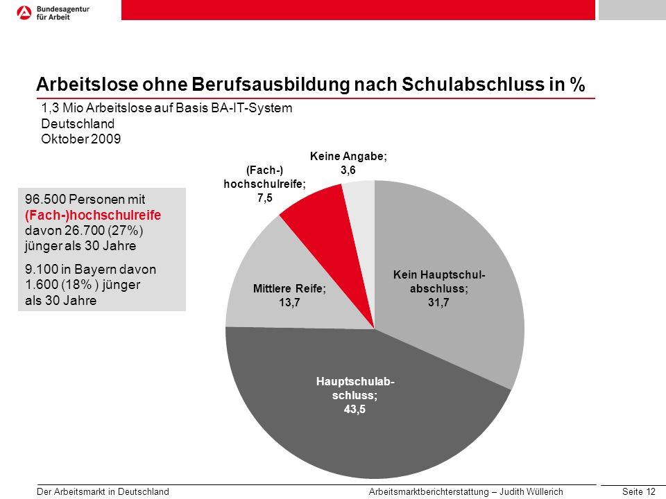 Seite 13 Der Arbeitsmarkt in Deutschland Arbeitsmarktberichterstattung – Judith Wüllerich Arbeitslose ohne Berufsausbildung nach Schulabschluss in % 1,3 Mio Arbeitslose auf Basis BA-IT-System Deutschland Oktober 2009 737.800 Personen mit mittlerer Reife oder Hauptschulabschluss davon 201.900 (27%) jünger als 30 Jahre 76.000 in Bayern davon 16.800 (22% ) jünger als 30 Jahre Keine Angabe; 3,6 (Fach-) hochschulreife; 7,5 Mittlere Reife; 13,7 Hauptschulab- schluss; 43,5 Kein Hauptschul- abschluss; 31,7