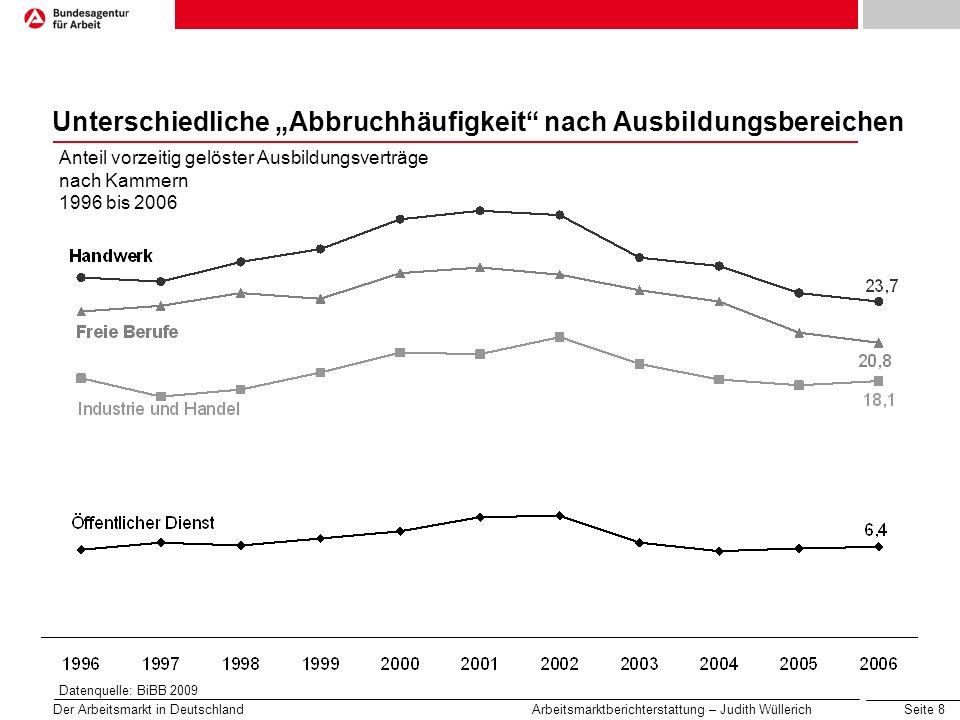 Seite 9 Der Arbeitsmarkt in Deutschland Arbeitsmarktberichterstattung – Judith Wüllerich Höchste Abbruchquote im Bereich Hotel und Gastronomie Anteil vorzeitig gelöster Ausbildungsverträge nach Berufen 2006 Ausbildungsberufe mit den niedrigsten Lösungsquoten Ausbildungsberufe mit den höchsten Lösungsquoten Datenquelle: BiBB 2009