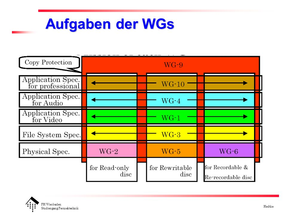 FH Wiesbaden Studiengang Fernsehtechnik Hedtke WG1 (TG1-1IDVD): enhanced DVD Specs Interaktive DVD-ROM Anbindung an das web notwendig (128 kbit/s) !