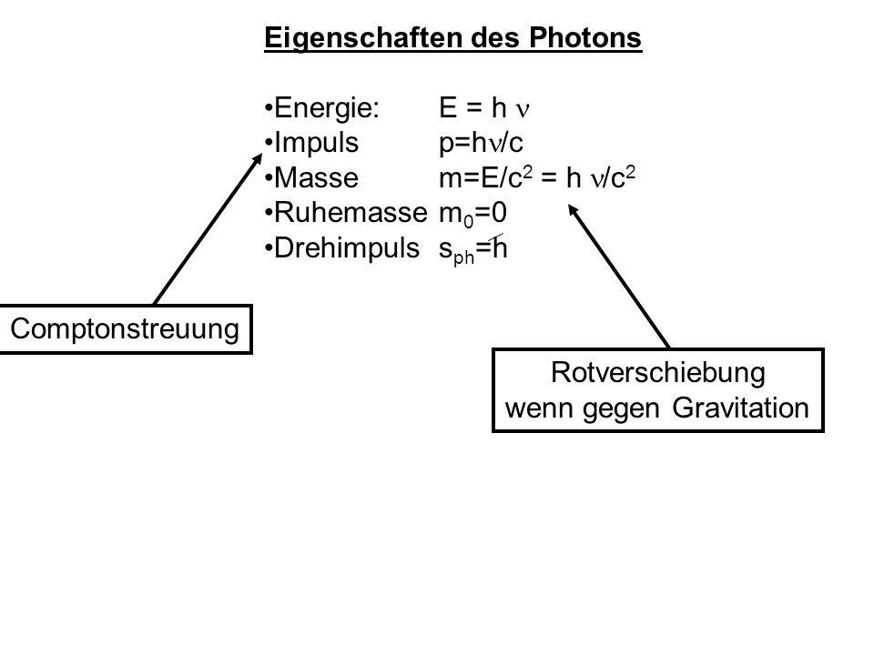 Eigenschaften des Photons Energie: E = h Impuls p=h /c Masse m=E/c 2 = h /c 2 Ruhemassem 0 =0 Drehimpuls s ph =h zirkularpolarisiertes Licht Photonendrehimpuls +- h linear polarisiertes Licht Drehimpuls gleichwahrscheinlich in oder gegen Ausbreitungsrichtung