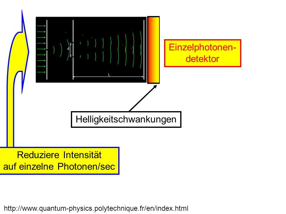 Verbindung Teilchen-Welle: Ebene Welle: Elektrische Feldstärke cos( /2 t) Intensität E 2 Photonen: Photonendichte = Intensität/ (c h ) Wahrscheinlichkeit für ein Photon zu finden Quadrat der Amplitude
