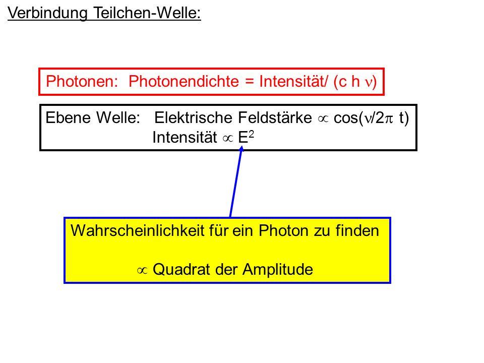 Intensität E 2 Wahrscheinlichkeitsverteilung der Photonen Fragen: Wenn nur 1 Teilchen unterwegs ist, was interferiert da.