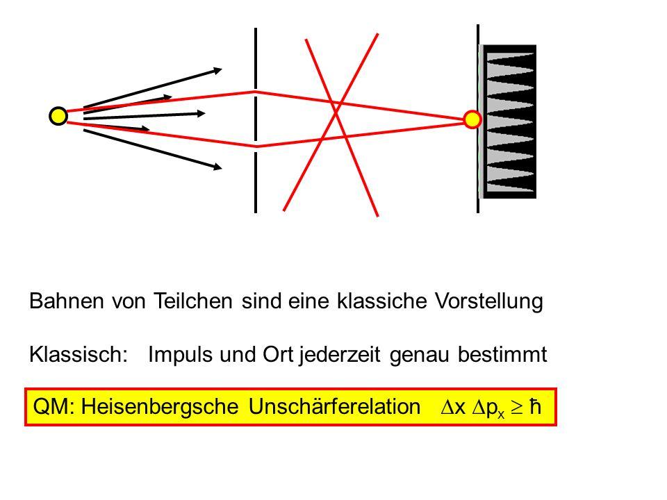 Zeit Ort x Klassische Bahn eines Teilchen P x =mdx/dt Impuls p x Ort x Punkt im Phasenraum zu einem Zeitpunkt QM t als Parameter t1t1 t2t2 t3t3 Impuls p x Ort x x p x ħ Impuls ist NICHT dx/dt Da wenn x scharf p unscharf Vorhersage unscharf Zeit Ort x