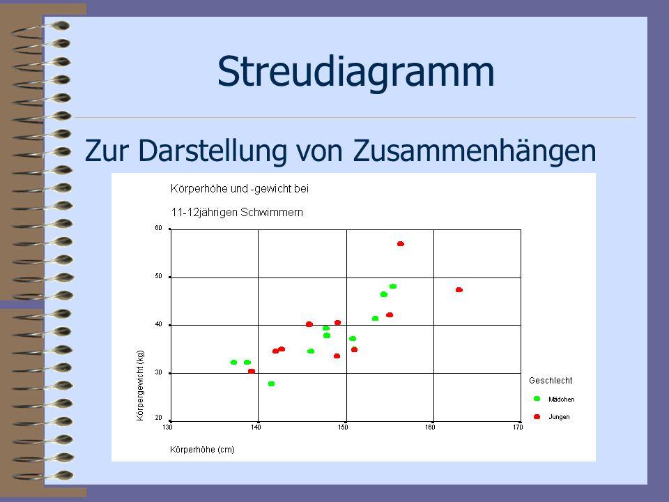 Liniendiagramm Zur Darstellung von Verläufen