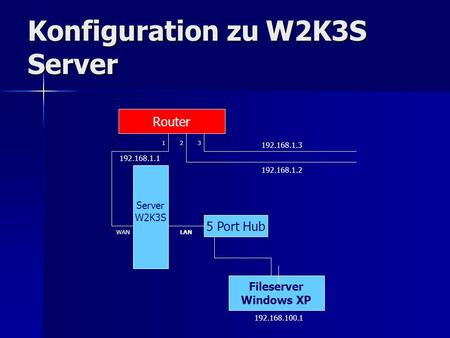 Konfiguration zu W2K3S Server Router Server W2K3S Fileserver Windows XP 5 Port Hub 123 WANLAN 192.168.1.3 192.168.1.2 192.168.1.1 192.168.100.1.