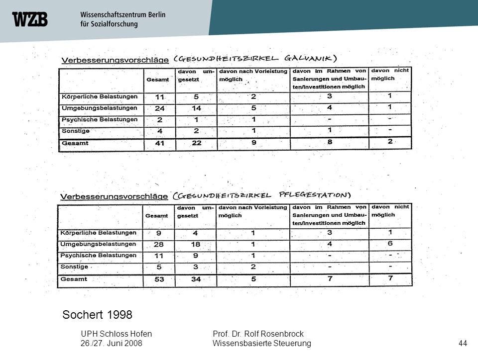 UPH Schloss Hofen 26./27. Juni 2008 Prof. Dr. Rolf Rosenbrock Wissensbasierte Steuerung45
