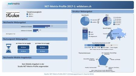 NET-Metrix-Profile : wildeisen.ch