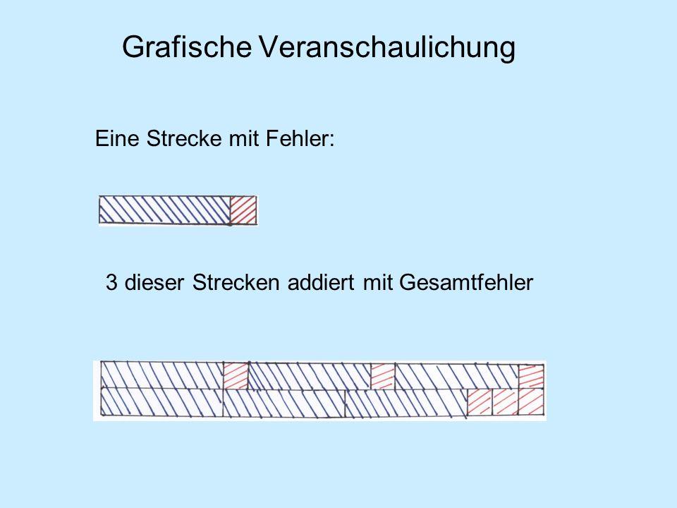 Beispiel 2: Volumen eines Holzquaders Sportmaßband 12cmLänge 5cmBreite 7cmHöhe TR-Wert: 420cm 3 Volumen Geodreieck 12,4cmLänge 5,5cmBreite 6,8cmHöhe TR-Wert: 463,76cm 3 Volumen Schiebelehre 12,39cmLänge 5,53cmBreite 6,77cmHöhe TR-Wert: 463,85806cm 3 Volumen