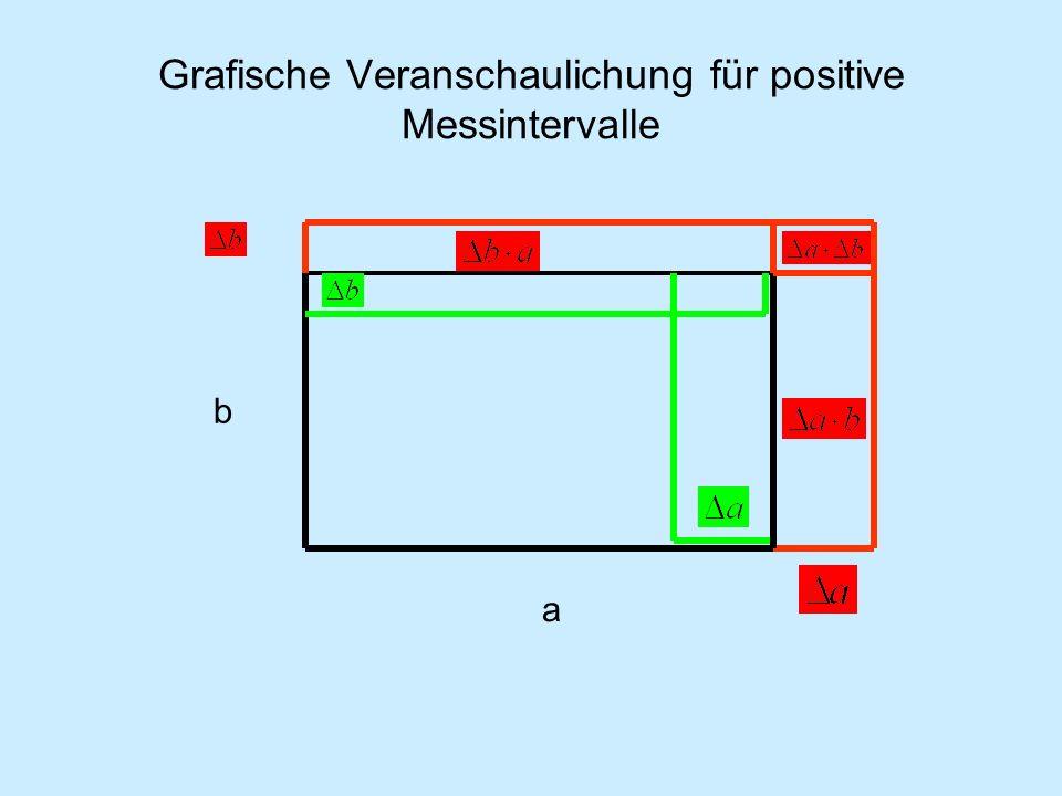Beispiel: a) zwei Längen gemessen; Differenz.Beispiel: b) Weg und Zeit gemessen; Geschwindigkeit.
