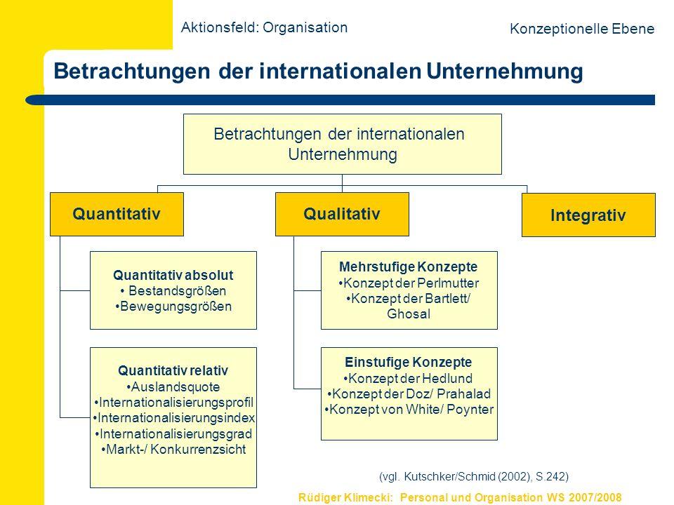 Rüdiger Klimecki: Personal und Organisation WS 2007/2008 Internationalisierungsprofil Siemens (Quelle: Kutschker/Schmid 2002:251) Aktionsfeld: Organisation Konzeptionelle Ebene