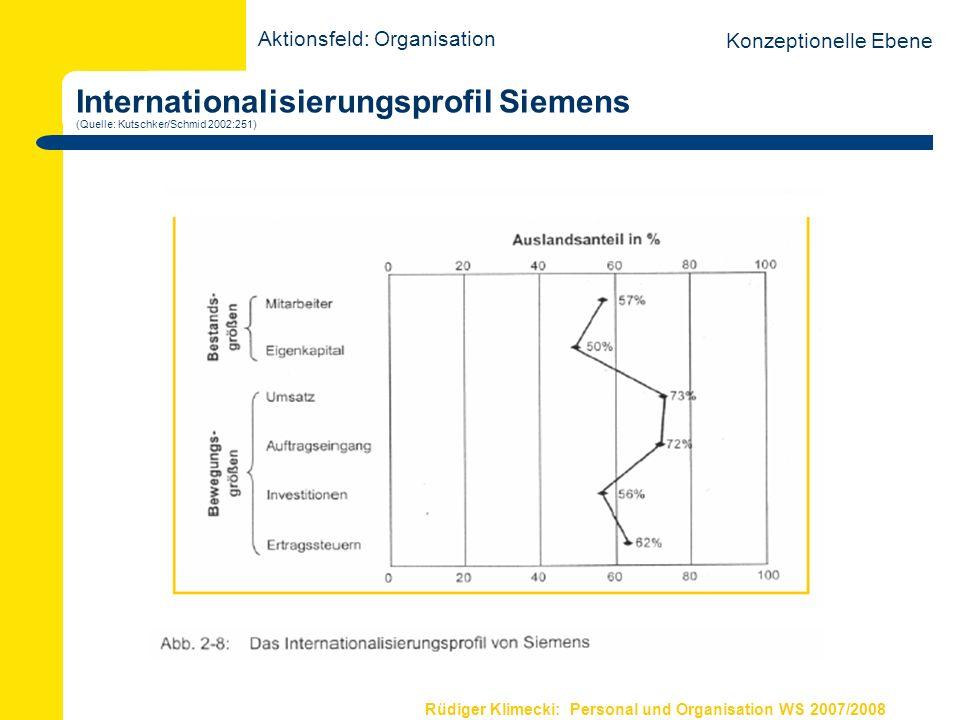 Rüdiger Klimecki: Personal und Organisation WS 2007/2008 Regionale Marktanteile Volkswagenkonzern (Quelle: Kutschker/Schmid 2002:259) Regionale Marktanteile des Volkswagenkonzerns im Pkw-Geschäft Quelle: Geschäftsbericht der Volkswagen AG für das Jahr 1999, S.15 Aktionsfeld: Organisation Konzeptionelle Ebene