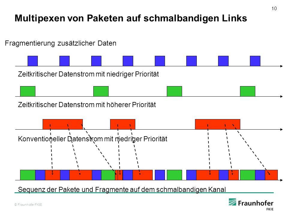 © Fraunhofer FKIE 11 Sichere integrierte Sprach-Datenübertragung Robuste Anwendungen : - PC-Phone (zeitkritisch), PMul (multicast) - QoS, und Prioritäten - Schmalband Vocoder (STANAG 4591) - Zuverlässiger Verbundungsauf- und Abbau - Stabile verbindungslose Sprachübertragung (UDP) - Effiziente Bandbreitennutzung Sicherheitskonzept: IPSec on Security Gateway und Headerkomprimierung Effizientes Management von schmalen Links (QoS) - Multiplexen von zeitkritischen und konventionellen Daten - Reduction & Kompressionvon Protocol Informationen - Prioritäts Management - EMCON Network Adapter IPSec PC-Phone, Mail, WWW IPSec PC-Phone, Mail, WWW ISDN, GSM, HF