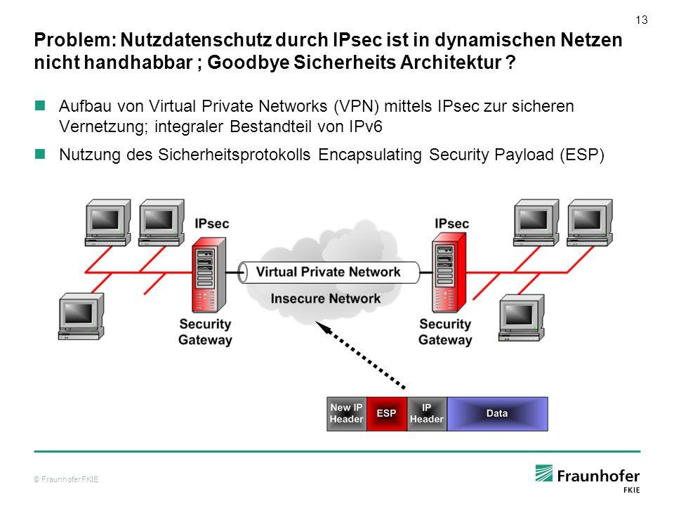 © Fraunhofer FKIE 14 Lösung: Technologien des IDP-MIKE-Systems IDP-MIKE-System zur Realisierung eines effizienten, skalierbarer Nutzdatenschutzes für große und Dynamische Netze.