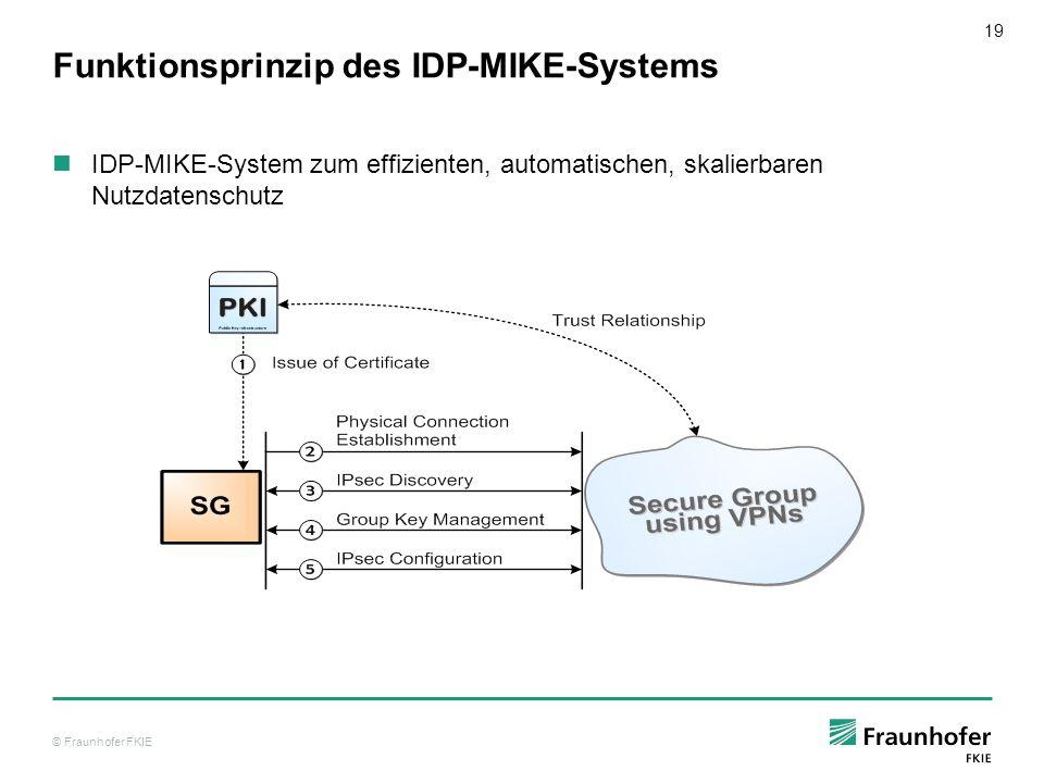 © Fraunhofer FKIE 20 Skalierbarkeit Nutzdatenschutz für Punkt-zu-Punkt-Verbindungen (IP Unicast) Punkt-zu-Mehrpunkt-Verbindungen (IP Multicast) Betriebsmoduswechsel des Schlüsselmanagements MIKE Berechungsaufwand zur Umwandlung des Schlüsselbaums Kein Kommunikationsaufwand Key AgreementKey Distribution