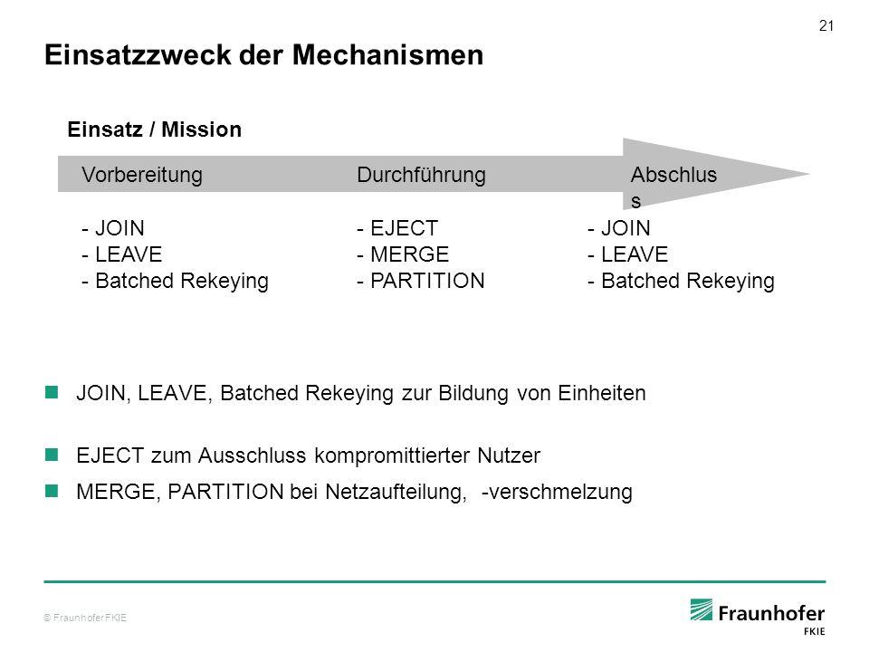 © Fraunhofer FKIE 22 Sicherheitsmaßnahmen im Kommunikationsserver Bw Nutzdatenschutz durch IPsec IDP-MIKE-System zur Schlüsselbereitstellung bzw.