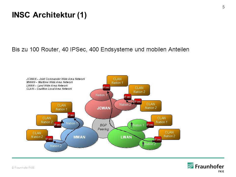 © Fraunhofer FKIE 6 INSC Architektur (2) MWAN Topologie