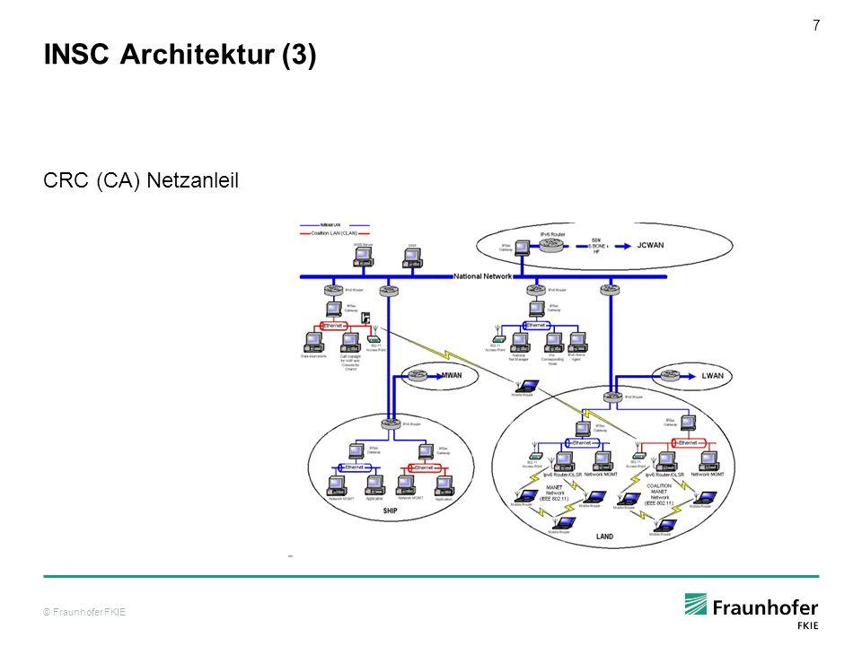 © Fraunhofer FKIE 8 INSC Architektur (4) GE Test Bed
