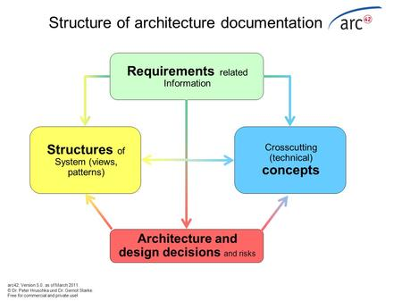 Structure of architecture documentation Requirements related Information Structures of System (views, patterns) Crosscutting (technical) concepts Architecture.