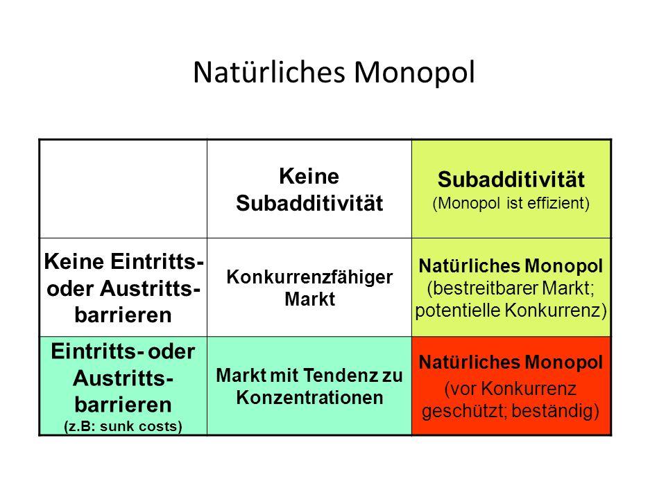 Regulierung des natürlichen Monopols AC AVC=MC Nachfrage second best first best Preis Menge pIpI p II qIqI q II