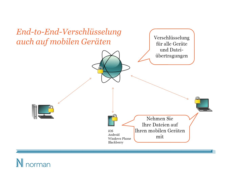 Die IT-Abteilung hat die Kontrolle über die Daten Persönliche Konten für die Dateisynchronisierung – Der Mitarbeiter hat die Kontrolle über die Daten, auch nachdem er bereits heimgegangen ist.