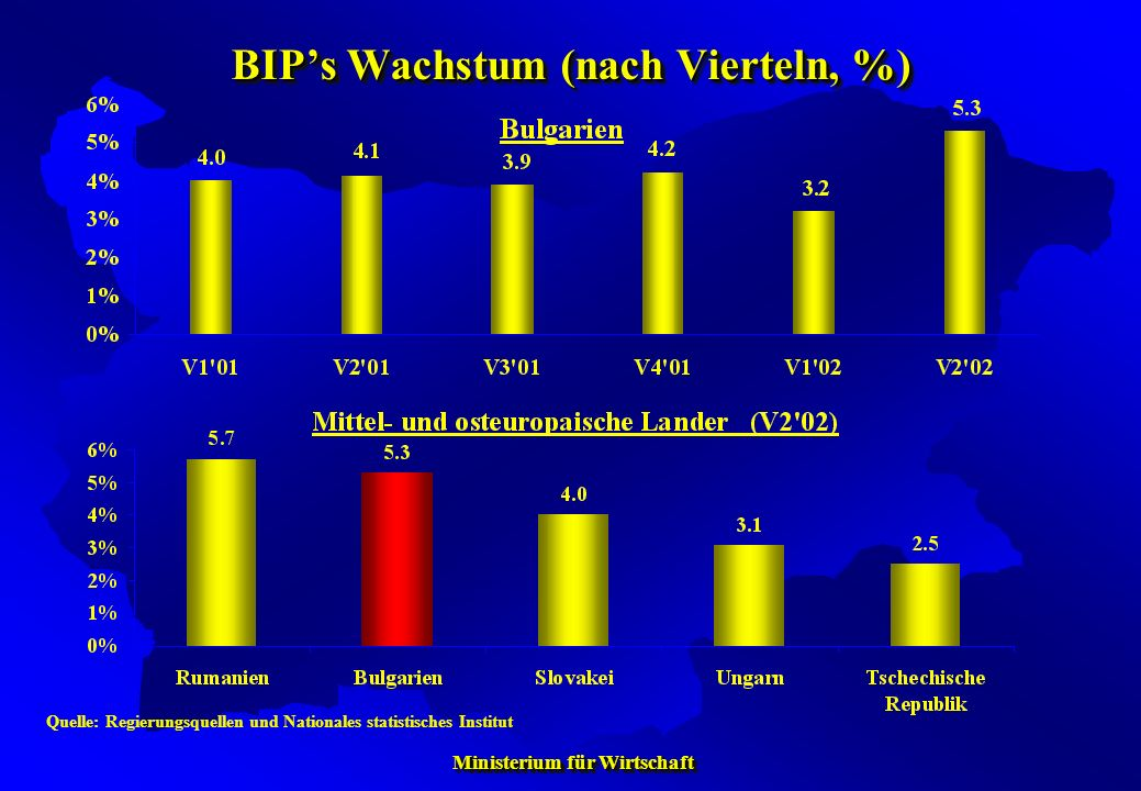 Ministerium für Wirtschaft Ministerium für Wirtschaft BIPs Wachstum in Bulgarien und in der EU (2001-2002, nach Vierteln, 4V/4V, %) Quelle: Nationales statistisches Institut