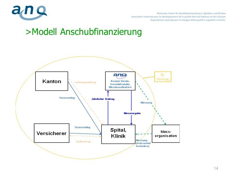 >Finanzierung Psychiatrie >Finanzierung der nationalen ANQ Qualitätsmessungen 1.