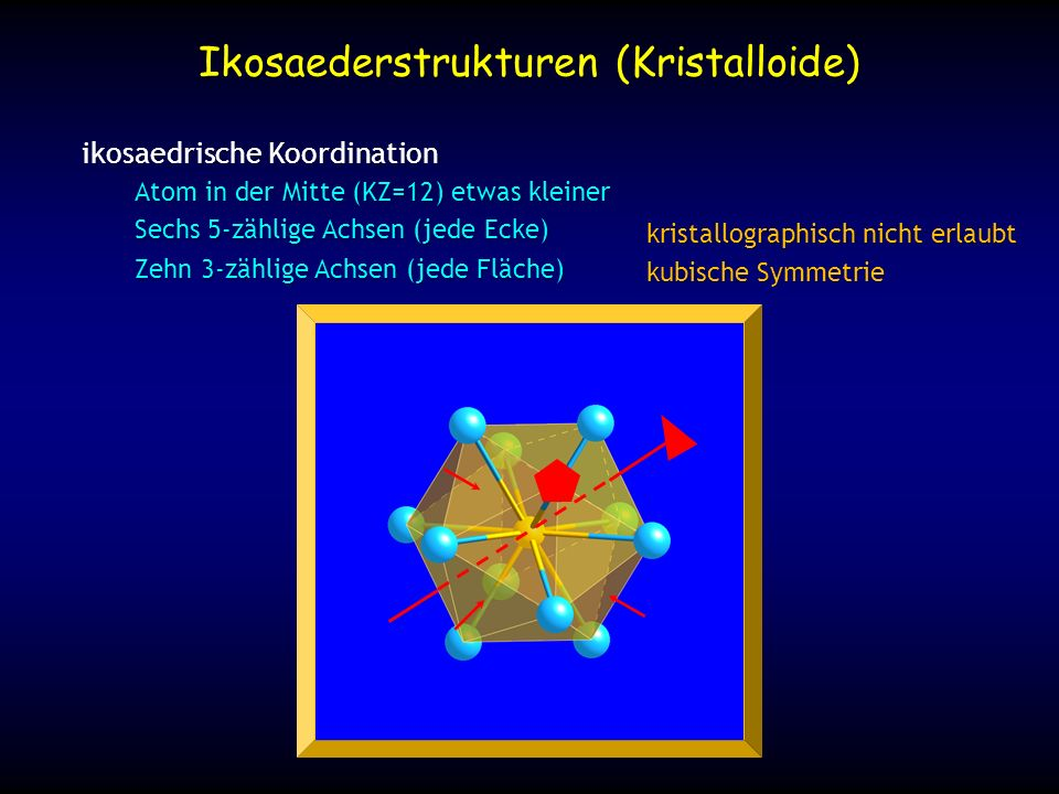 Ikosaederstrukturen (Kristalloide) Ikosaeder können sehr gut kubisch innenzentriert packen MoAl 12