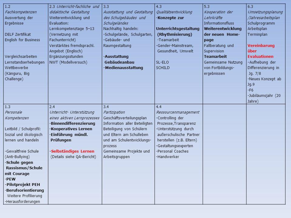1.4 Schlüsselkompetenzen -selbständiges Lernen -Leistungsbereitschaft -Teamfähigkeit -kommunikative Kompetenz Selbstlernzentrum Lernkompetenztraining Wettbewerbe Präsentationen EVA-Konzept 2.5 Unterricht- Lernumgebung und Lernatmosphäre Weiterentwicklung und Erhaltung von: SELZ SELZO Ordnungsrahmen: -Regeln und Rituale -Trainingsraum (Wigumadi) 3.5 Außerschulische Kooperation Bildung und Gesundheit Interkulturelle Projekte Zeche Zollverein Schüleraustausch Frankreich FH-Heiligenhaus Firma Weiß Mercator Projekte Lions Club Velbert-Heiligenhaus Aktion Tagwerk Kooperation Schule-Handwerk Sozialpraktikum Jg.8 Freiwilliges Praktikum Jg.10 4.5 Arbeitsbedingungen Arbeitssicherheit Krisenteam (Handlungsplan) Gesundheitsvorsorge (BUG) 1.5 Zufriedenheit der Beteiligten -Arbeits-/Lernumfeld -Kommunikations- strukturen - Zeit - Ressourcen - Respekt - Sicherheit - Gesundheit 2.6 Individuelle Förderung und Unterstützung Aufhebung der Fachleistungsdiff.