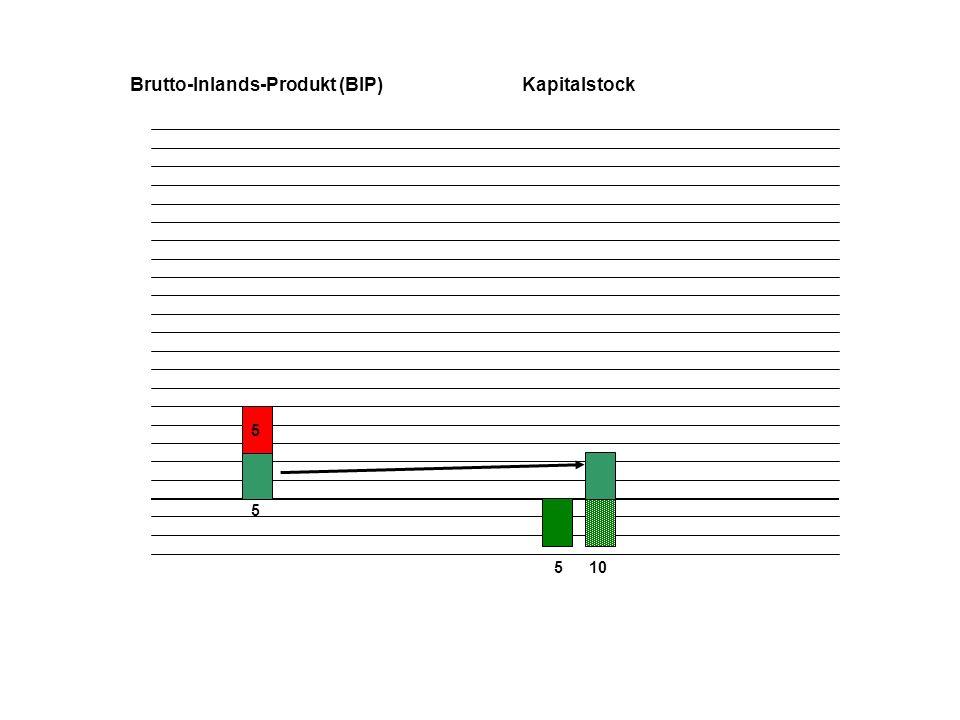 5 5 510 Brutto-Inlands-Produkt (BIP)Kapitalstock 6 6 16 +60% +20%