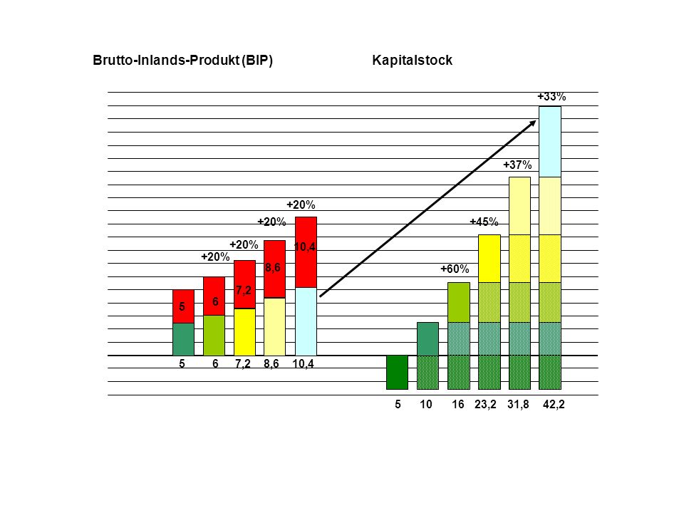 5 5 510 Brutto-Inlands-Produkt (BIP)Kapitalstock 6 6 16 +60% +20% 7,2 +20% 23,2 +45% +20% 8,6 +37% 31,8 +20% 10,4 42,2 +33% 1.