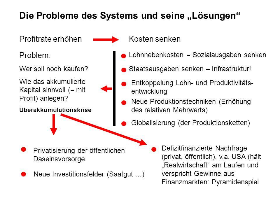 Globalisierung als Krise der ungesellschaftlichen Gesellschaftlichkeit Bestand an Auslandsdirektinvestitionen D (in )Welt ($)IN China 19601,5 197010,5 198041,5693 1990113,01.950 2001631,06.541 20038.245501,0 Quellen: Deutsche Bundesbank, UNCTAD, zit.