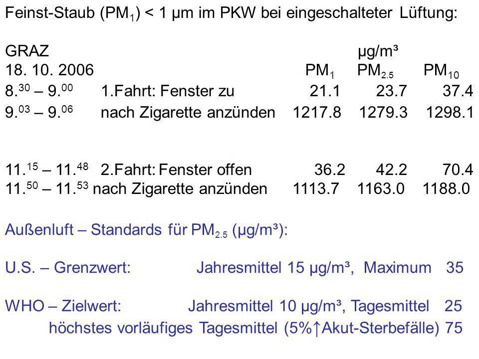 µg/m³ innen Konzentration im Pub (linke Skala) PM2.5 Mittelwert über 24 Stunden Außenluft (Nähe Gürtel): 15 µg/m³ Innenluft (Wiener Pub): 119 µg/m³ Außenkonzentration (rechte Skala) Temperatur innen (°C) (rechte Skala) 30 25 20 15 10 5 0 21.12.2006 22.12.2006 µg/m³ außen Herz-, Asthmakranke