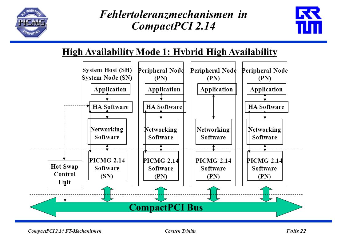CompactPCI 2.14 FT-Mechanismen Folie 23 Carsten Trinitis Fehlertoleranzmechanismen in CompactPCI 2.14 High Availability Mode 2: Minimal High Availability Realisiert in Systemen ohne redundanten SH/SN.