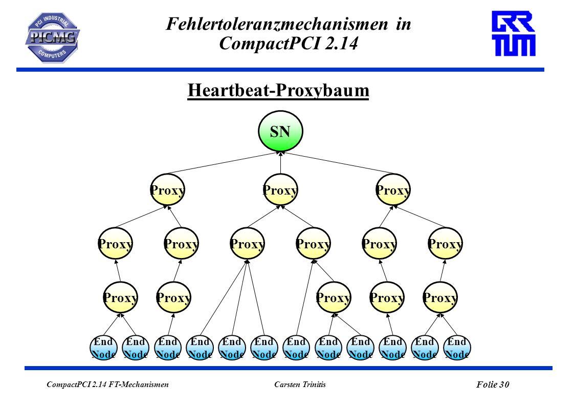 CompactPCI 2.14 FT-Mechanismen Folie 31 Carsten Trinitis Fehlertoleranzmechanismen in CompactPCI 2.14 Heartbeat-Protokoll Heartbeat-Gruppe wird als spezielle Broadcast-Gruppe definiert.