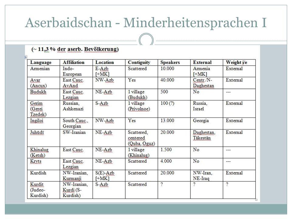 Aserbaidschan - Minderheitensprachen II